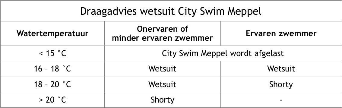 draagadvies_wetsuit